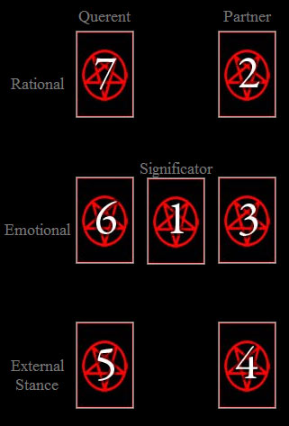 the devil and 8 of wands relationship